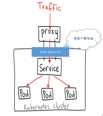 Kubernetes NodePort vs Loadbalancer vs Ingress 在生产中如何选择?
