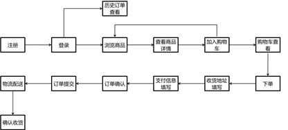 【大咖连载一】SockShop系统服务划分与设计