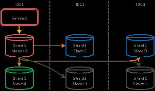 腾讯全球最大金融级分布式MySQL集群实践
