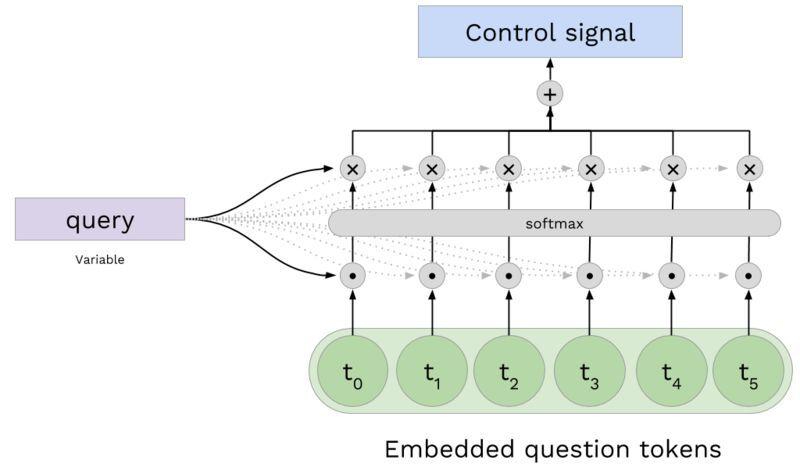 知识图和神经网络:如何有效读取图节点属性