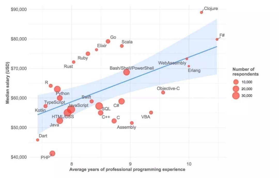 2019全球编程语言高薪排行榜:Scala、Go轻松达百万年薪