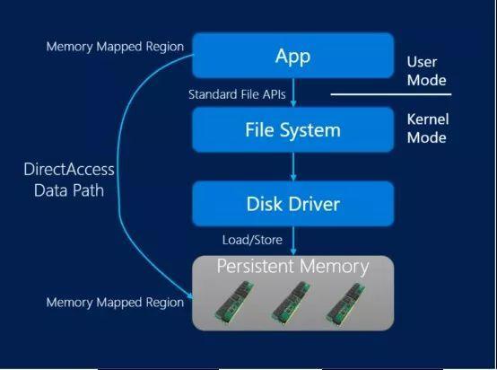 SQL Server 2019深度解读:微软数据平台的野望