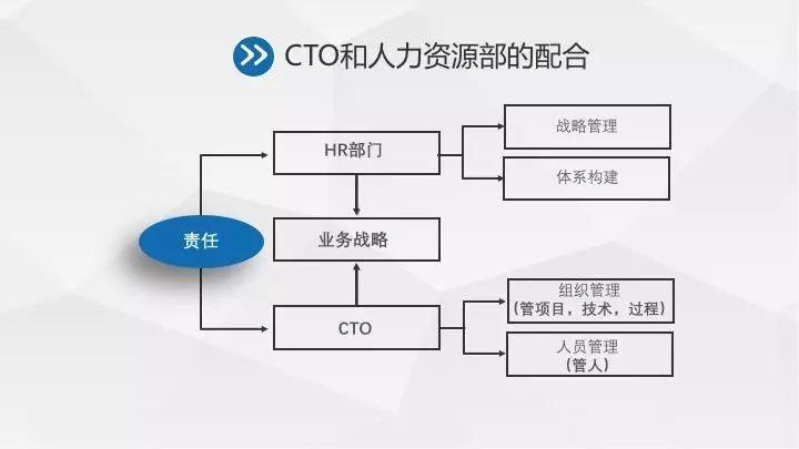 一维科技联合创始人杨立东:技术人员的考核与激励