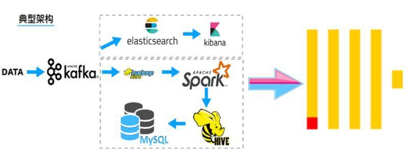 比Hive快800倍:大数据实时分析领域黑马开源ClickHouse