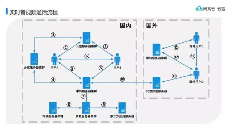 网易云信刘启钧:可穿戴设备将是智能终端的下一个引爆点
