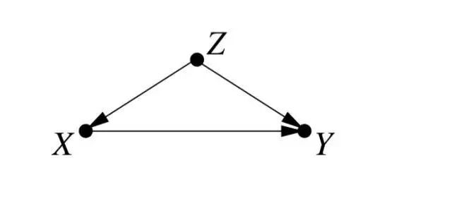 贝叶斯之父Judea Pearl推荐:机器学习因果推理的7个有用工具