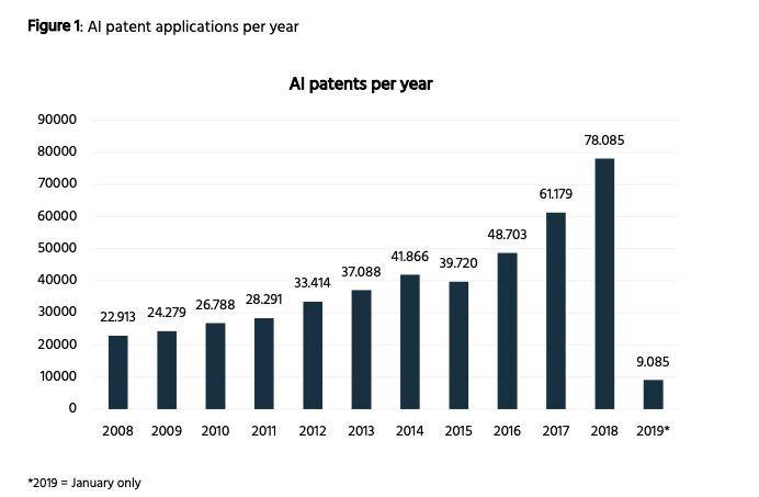 超18000项!微软AI专利全球第一,超谷歌2倍、英特尔4倍