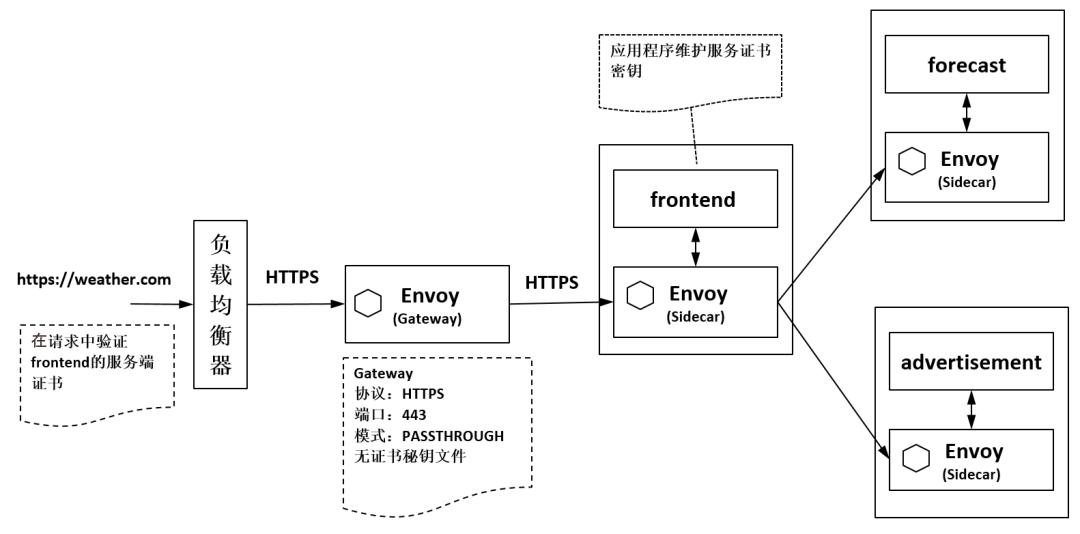 Istio Gateway的典型应用--《云原生服务网格Istio》书摘07