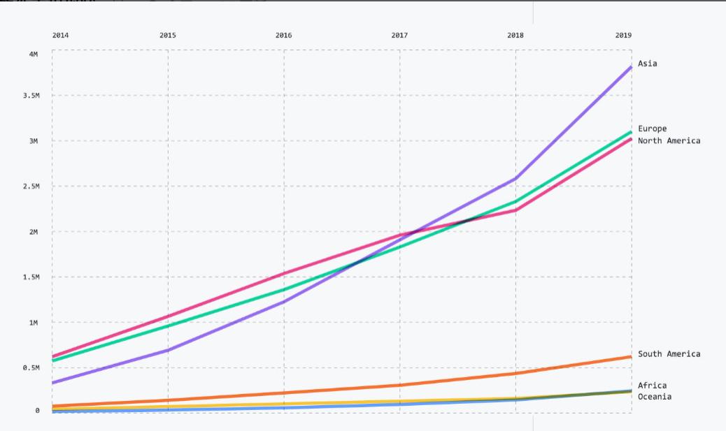 2020年软件工程现状:Python或将成为第一大编程语言,中国开源涨势最猛