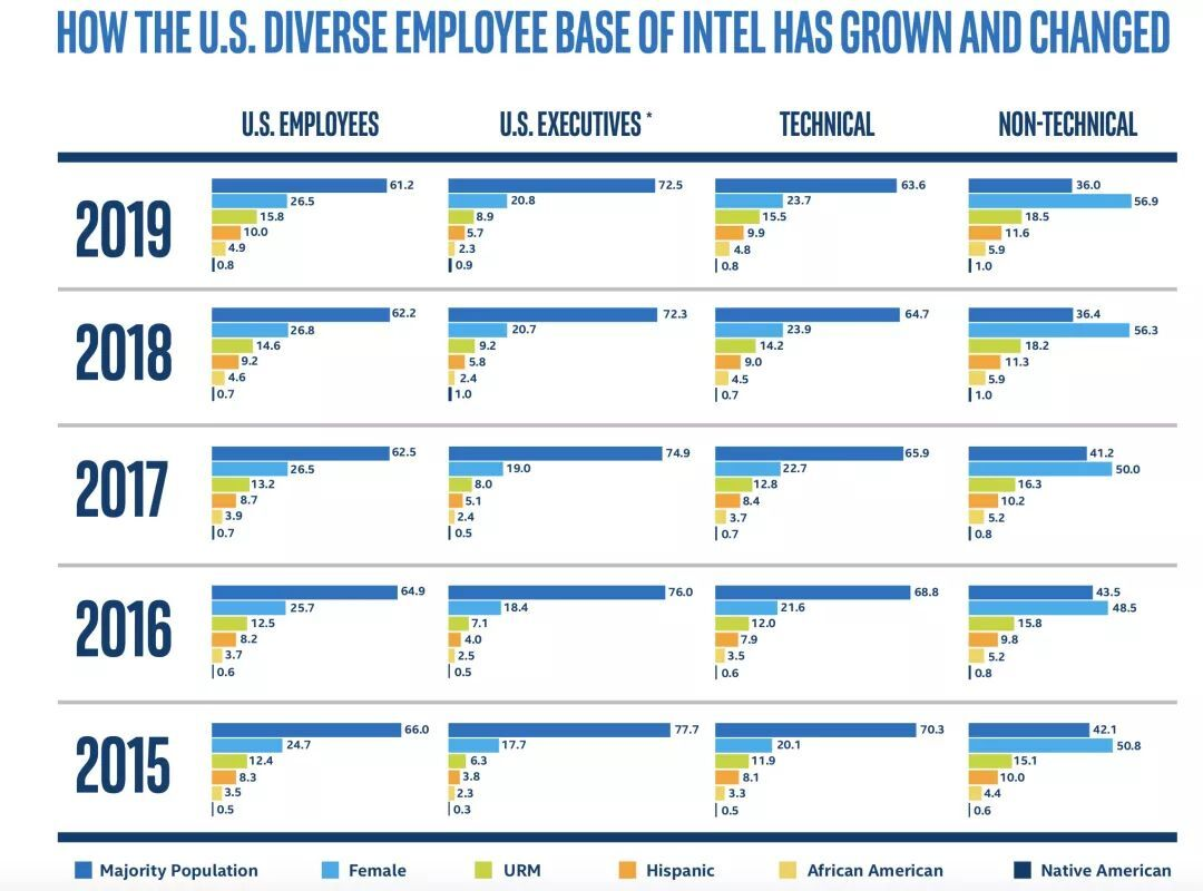 英特尔开源薪资:半数高管年薪超20万美元,已达全球薪酬平等