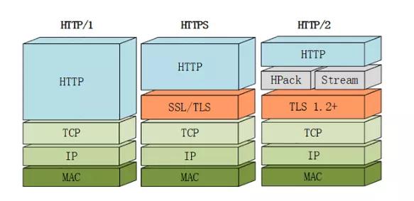 解密HTTP/2与HTTP/3的新特性
