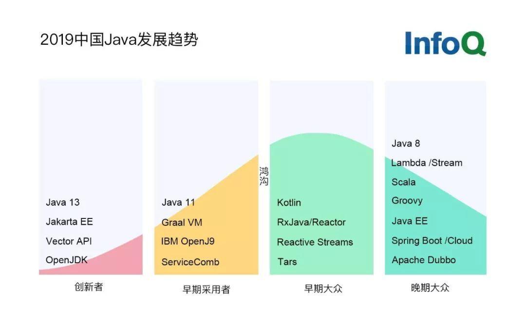 2019 中国 Java 发展趋势报告 | 深度调查