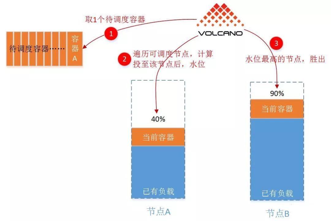 为什么K8s需要Volcano?