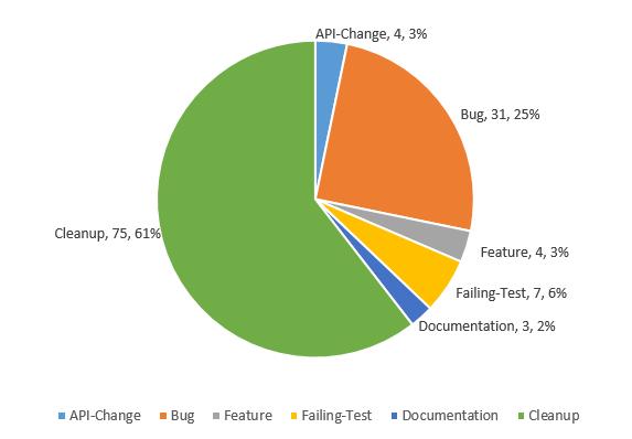 Cloud Native Weekly|Kubernetes IoT Edge工作组发布安全白皮书