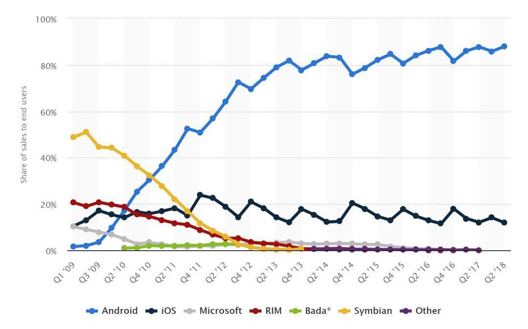 比尔·盖茨:Android本应属于微软,我犯下了一个4000亿美元的错误