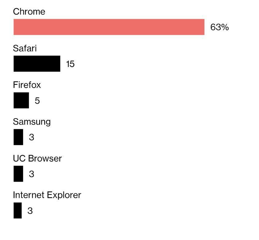 """谷歌Chrome成为网络""""看门人"""",竞争对手对此表示强烈不满"""