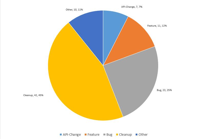Cloud Native Weekly| Kubernetes社区指导委员会2019候选名单出炉
