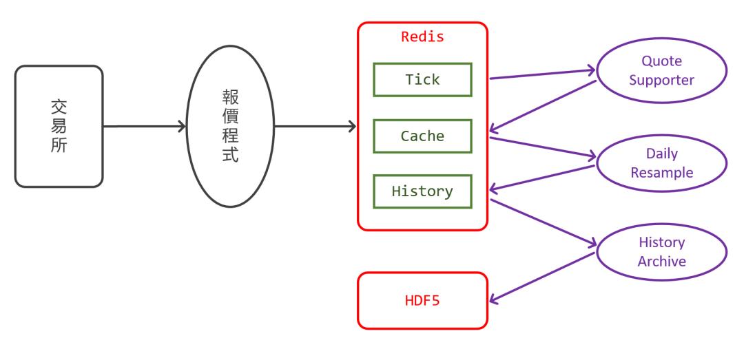DolphinDB 在台湾永丰金证券的应用