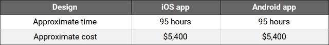 在2020年开发像TikTok这样的移动应用需要花多少钱?