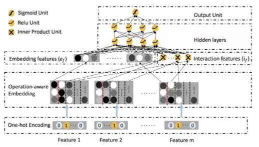 深度CTR预估全新ONN模型源码阅读与调参经验