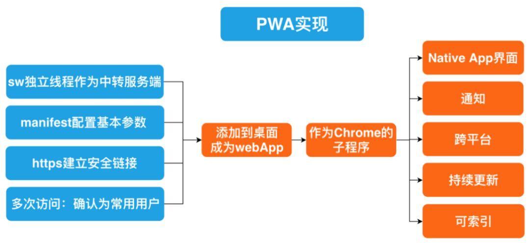 PWA技术解析及爱奇艺PC端的实践