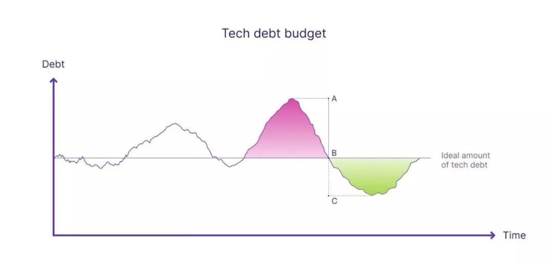 程序员遇到祖传代码:技术债是推翻还是维护?