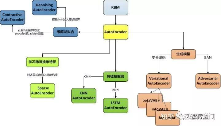 一文看懂AutoEncoder模型演进图谱