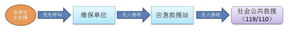 声网高质量音视频传输网在深圳梯云智慧电梯应用场景落地
