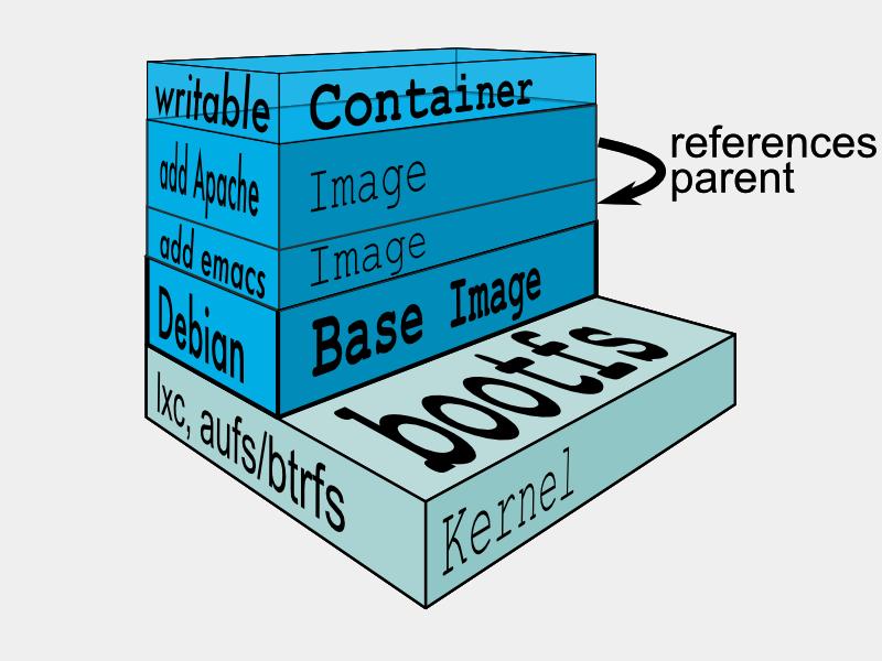 Docker与Kubernetes的前世今生(上)