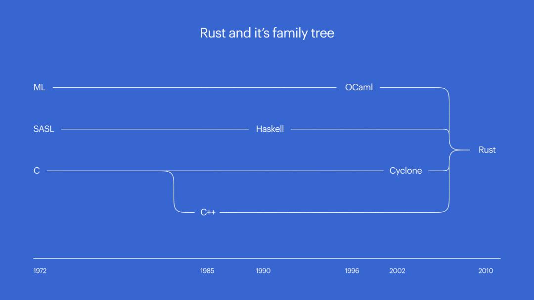 Rust能够取代C语言吗?