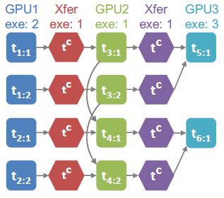 训练速度提升超3倍!斯坦福推出全新深度学习并行计算框架FlexFlow