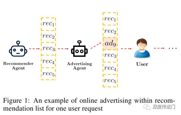 今日头条推出强化学习新成果:首次改进DQN网络,解决推荐中的在线广告投放问题