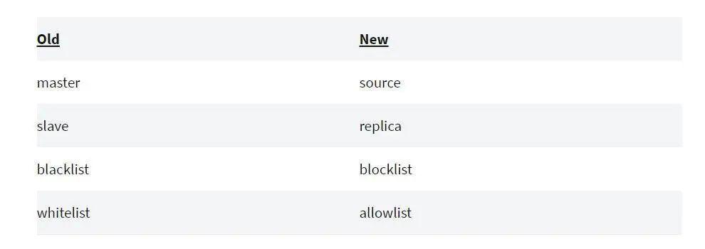 "MySQL也要删""blacklist"",万万没想到技术术语能有沦为技术债的一天"