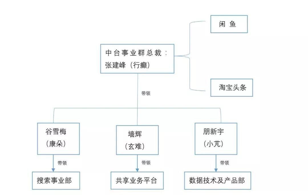 中台禁区:为什么最关键的组织架构却鲜少人谈?