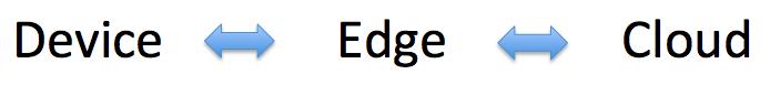 AI、5G、Edge新技术给架构师带来的机遇和挑战