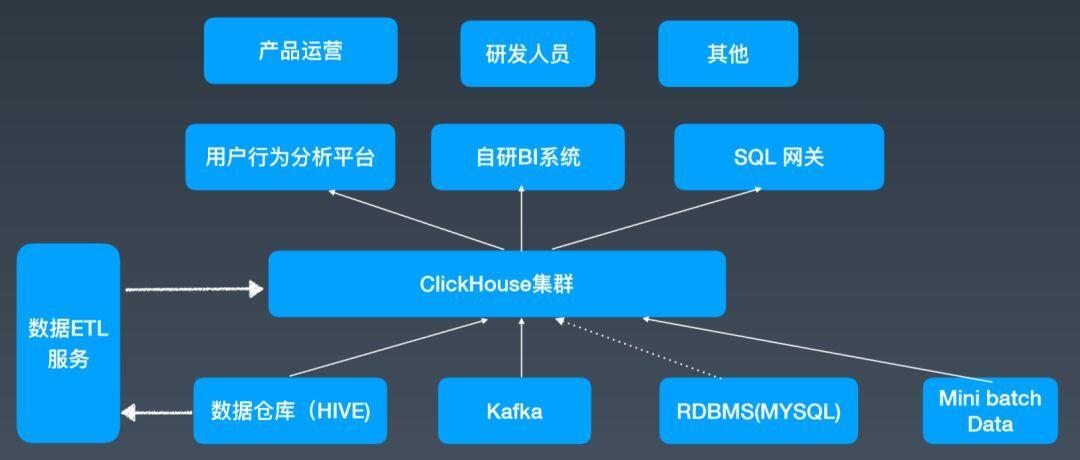 最快开源OLAP引擎!ClickHouse在头条的技术演进