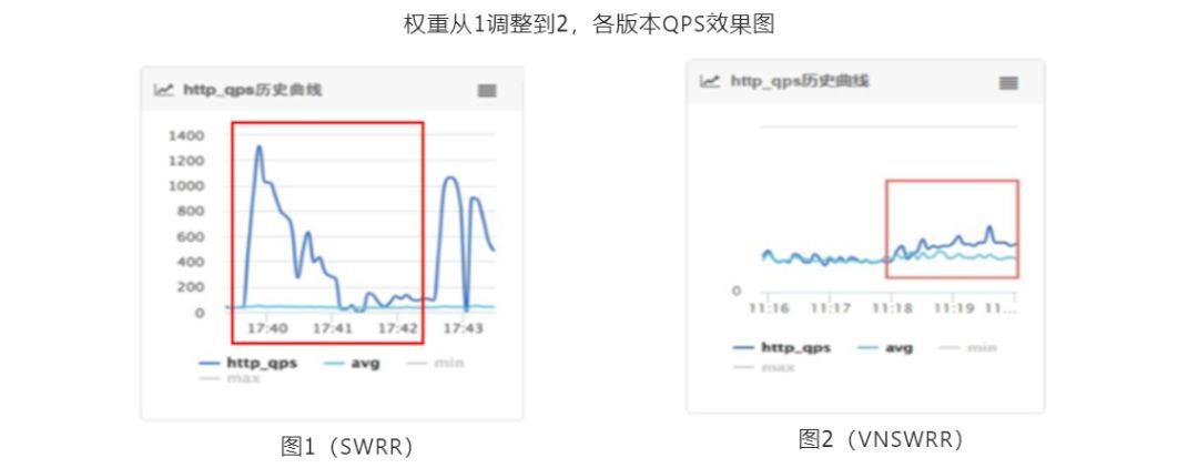 QPS比Nginx提升60%,阿里Tengine负载均衡算法揭秘