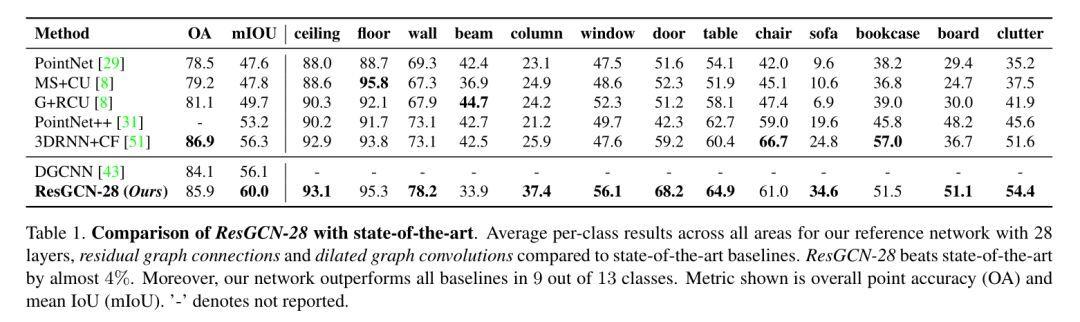 从3/4层拓展到56层,如何训练超级深层的图卷积神经网络?