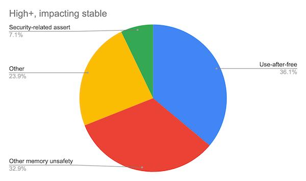 Google也要放弃C/C++?Chrome 代码库中70%的安全漏洞是内存问题