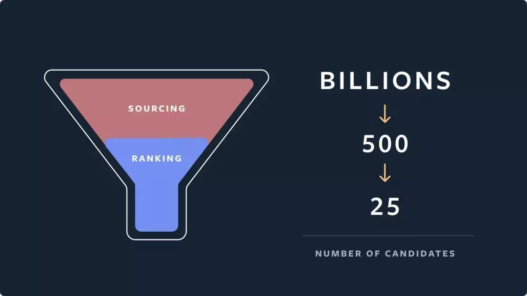 Instagram推荐系统:每秒预测9000万个模型是怎么做到的?