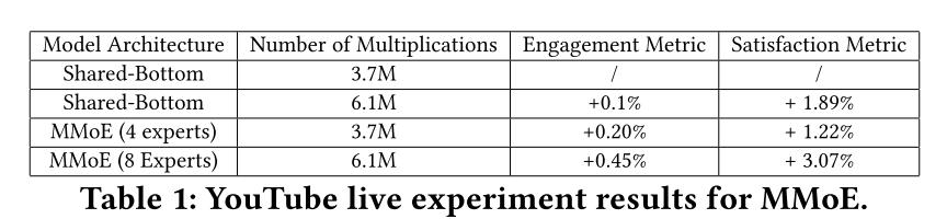 谷歌大规模多目标排序实践:Youtube视频推荐核心技术